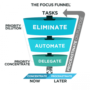 Focus-Funnel-from-Procrastinate-on-Purpose-by-Rory-Vaden